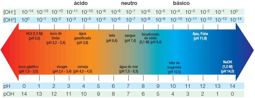 pH[1]