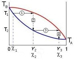 diagramma a lente