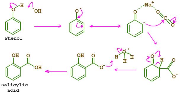 acido salicilico sintesi