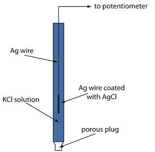 Ag/AgCl