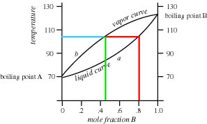 diagramma di fase