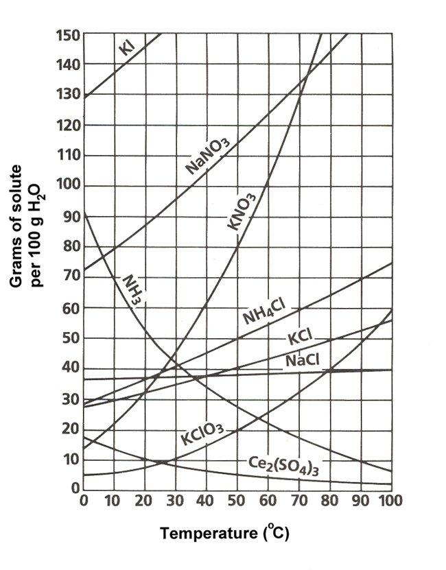 curve di solubilità