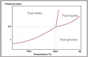 diagramma-di-fase-co2