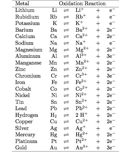 tabella attività dei metalli