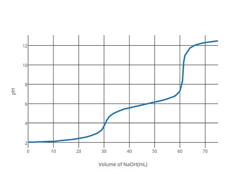 curva titolazione