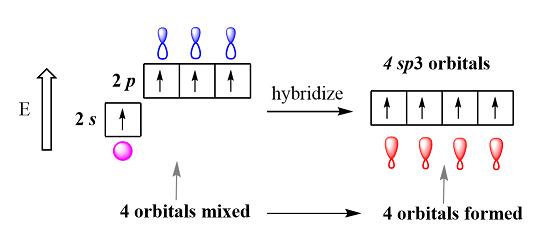 ibridazione sp3