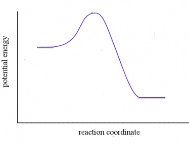 coordinata di reazione E2