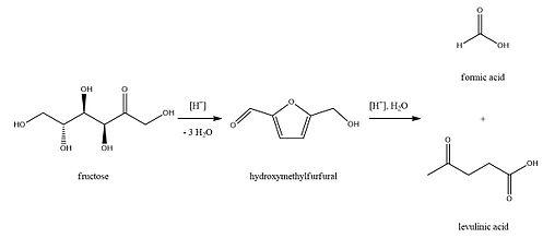sintesi acido levulinico