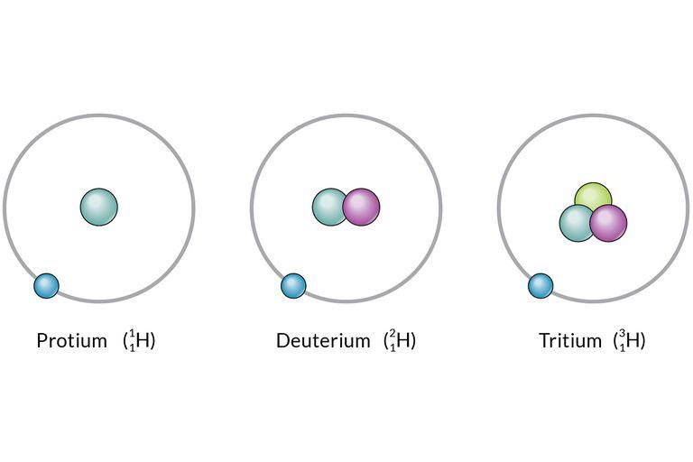 isotopi dell'idrogeno