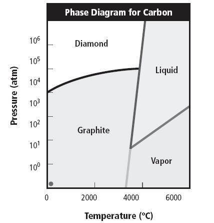 diagramma di fase diamante-grafite