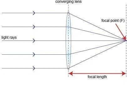 distanza focale